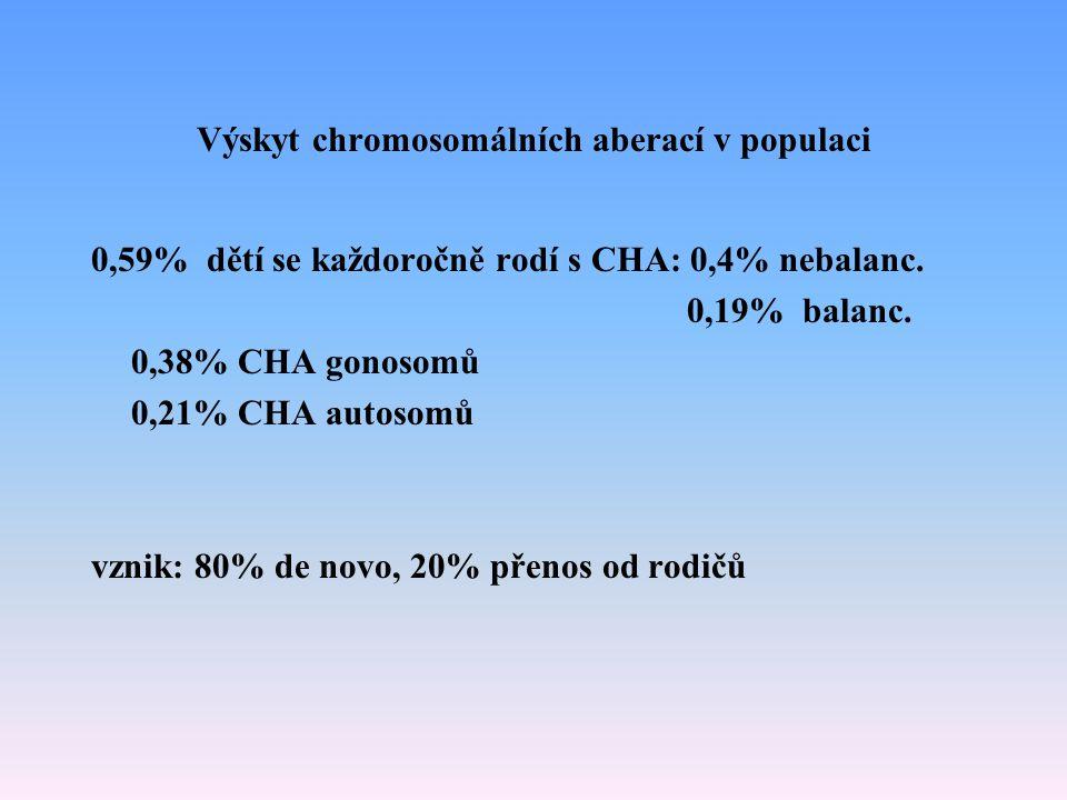 Výskyt chromosomálních aberací v populaci 0,59% dětí se každoročně rodí s CHA: 0,4% nebalanc. 0,19% balanc. 0,38% CHA gonosomů 0,21% CHA autosomů vzni