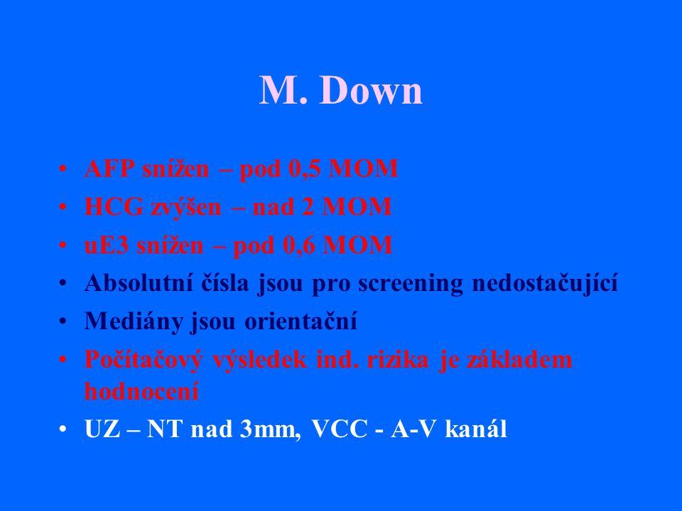 M. Down AFP snížen – pod 0,5 MOM HCG zvýšen – nad 2 MOM uE3 snížen – pod 0,6 MOM Absolutní čísla jsou pro screening nedostačující Mediány jsou orienta
