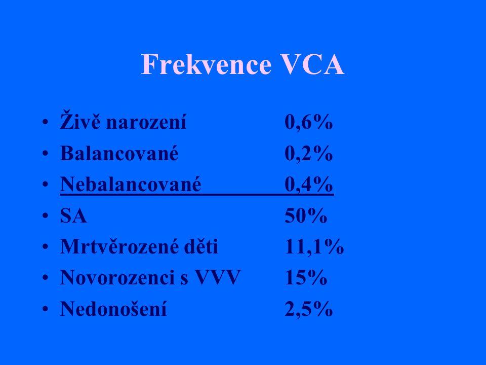 Selekce anomálií Normální plod-riziko SA8% VCA93% Downův syndrom75% Edwardsův, Patauův syndrom95% Turner syndrom až 99% VCA strukturální balancované16% VCA strukturální nebalancované 86%