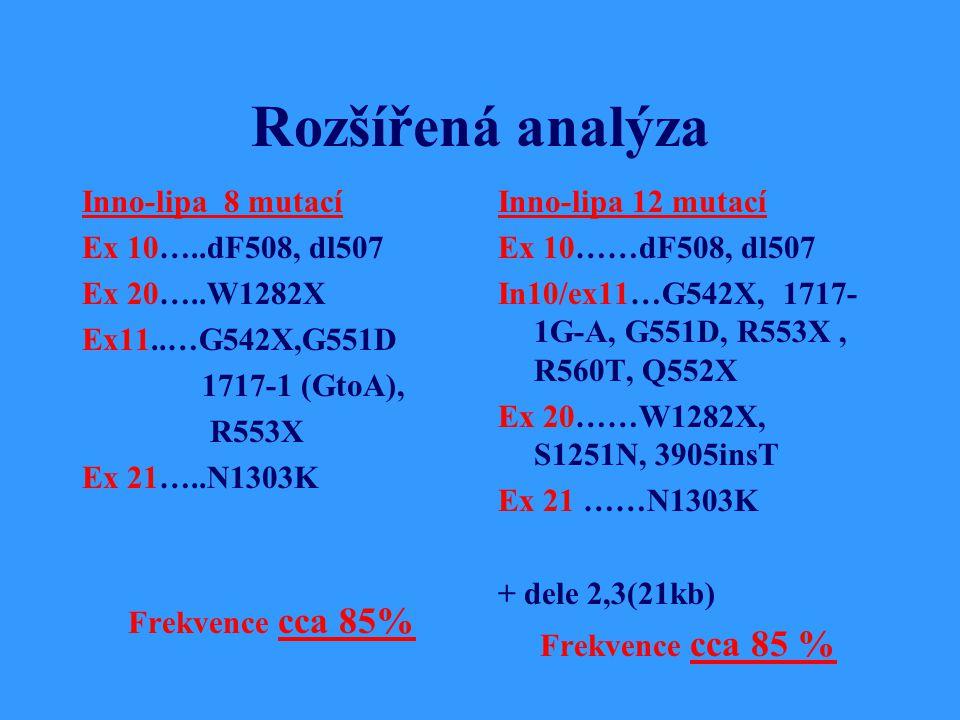 Rozšířená analýza Inno-lipa 8 mutací Ex 10…..dF508, dl507 Ex 20…..W1282X Ex11..…G542X,G551D 1717-1 (GtoA), R553X Ex 21…..N1303K Frekvence cca 85% Inno-lipa 12 mutací Ex 10……dF508, dl507 In10/ex11…G542X, 1717- 1G-A, G551D, R553X, R560T, Q552X Ex 20……W1282X, S1251N, 3905insT Ex 21 ……N1303K + dele 2,3(21kb) Frekvence cca 85 %