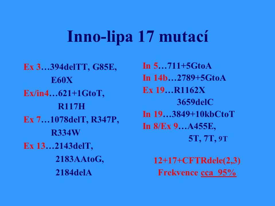 Inno-lipa 17 mutací Ex 3…394delTT, G85E, E60X Ex/in4…621+1GtoT, R117H Ex 7…1078delT, R347P, R334W Ex 13…2143delT, 2183AAtoG, 2184delA In 5…711+5GtoA In 14b…2789+5GtoA Ex 19…R1162X 3659delC In 19…3849+10kbCtoT In 8/Ex 9…A455E, 5T, 7T, 9T 12+17+CFTRdele(2,3) Frekvence cca 95%