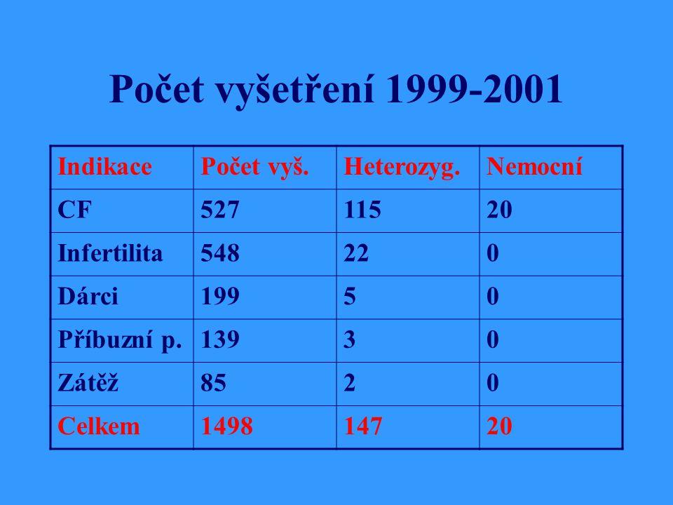 Počet vyšetření 1999-2001 IndikacePočet vyš.Heterozyg.Nemocní CF52711520 Infertilita548220 Dárci19950 Příbuzní p.13930 Zátěž8520 Celkem149814720
