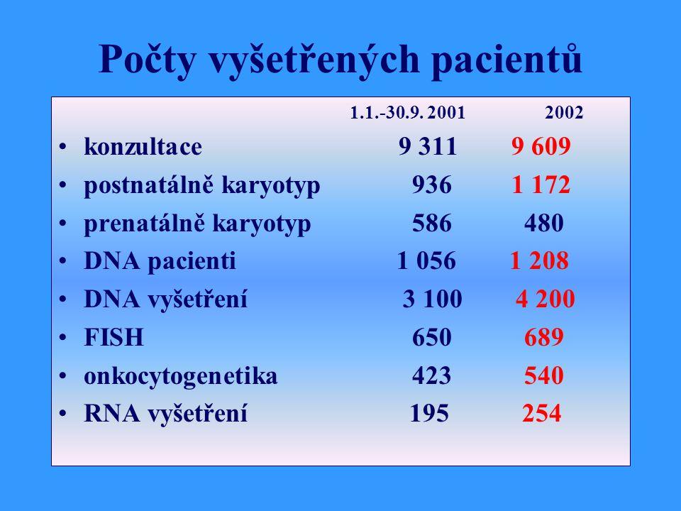 Počty vyšetřených pacientů 1.1.-30.9.