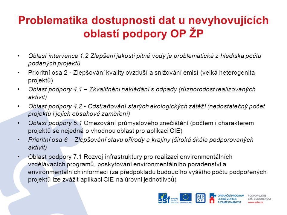 Problematika dostupnosti dat u nevyhovujících oblastí podpory OP ŽP Oblast intervence 1.2 Zlepšení jakosti pitné vody je problematická z hlediska počt