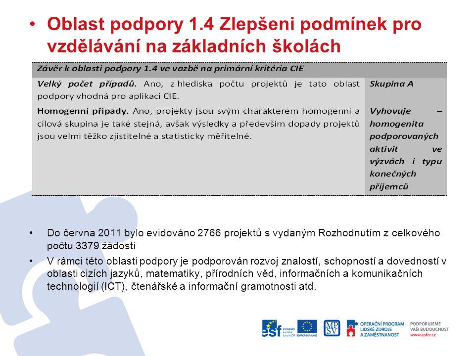 Oblast podpory 1.4 Zlepšeni podmínek pro vzdělávání na základních školách Do června 2011 bylo evidováno 2766 projektů s vydaným Rozhodnutím z celkovéh