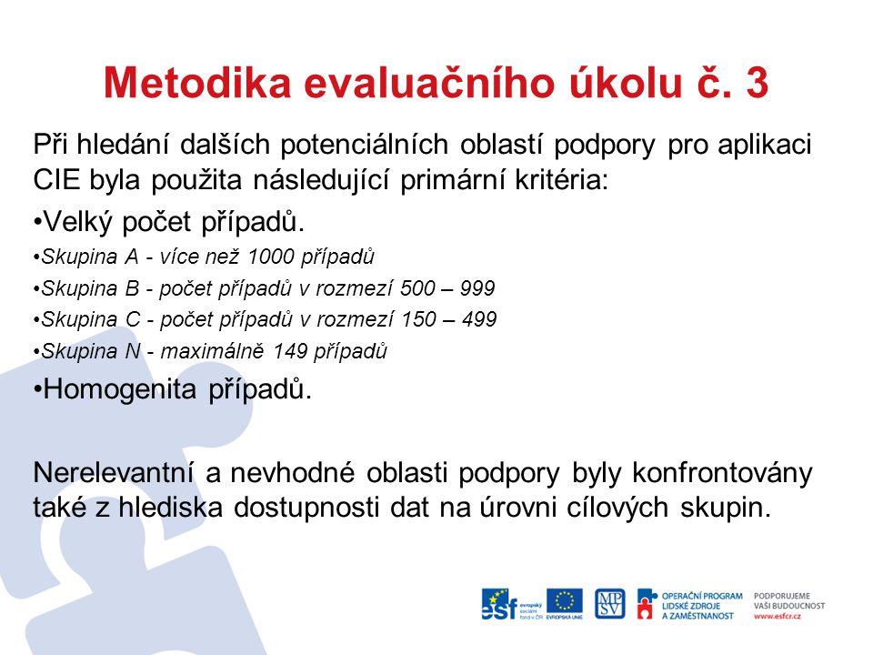 Ostatní operační programy OP Praha-Adaptabilita (Cíl 2): Prioritní osa 1 - Podpora rozvoje znalostní ekonomiky – celkem 270 projektů Prioritní osa 2 - Podpora vstupu na trh práce – celkem 69 projektů Prioritní osa 3 - Modernizace počátečního vzdělávání – celkem 145 projektů