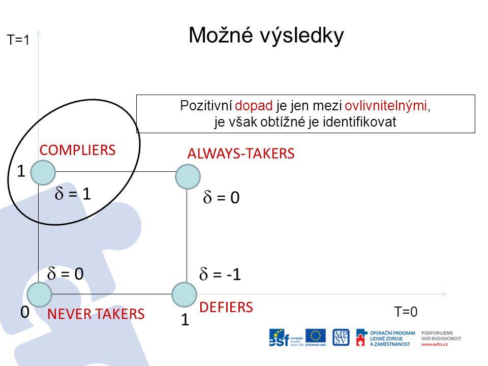 Compliers/ ovlivnitelní : 1 0 Always takers/ pilní : 1 1 Defiers (kverulanti) : 0 1 Never takers/ líní : 00 = 1 = 0 = -1 Co může v tomto jednoduchém světě nastat.