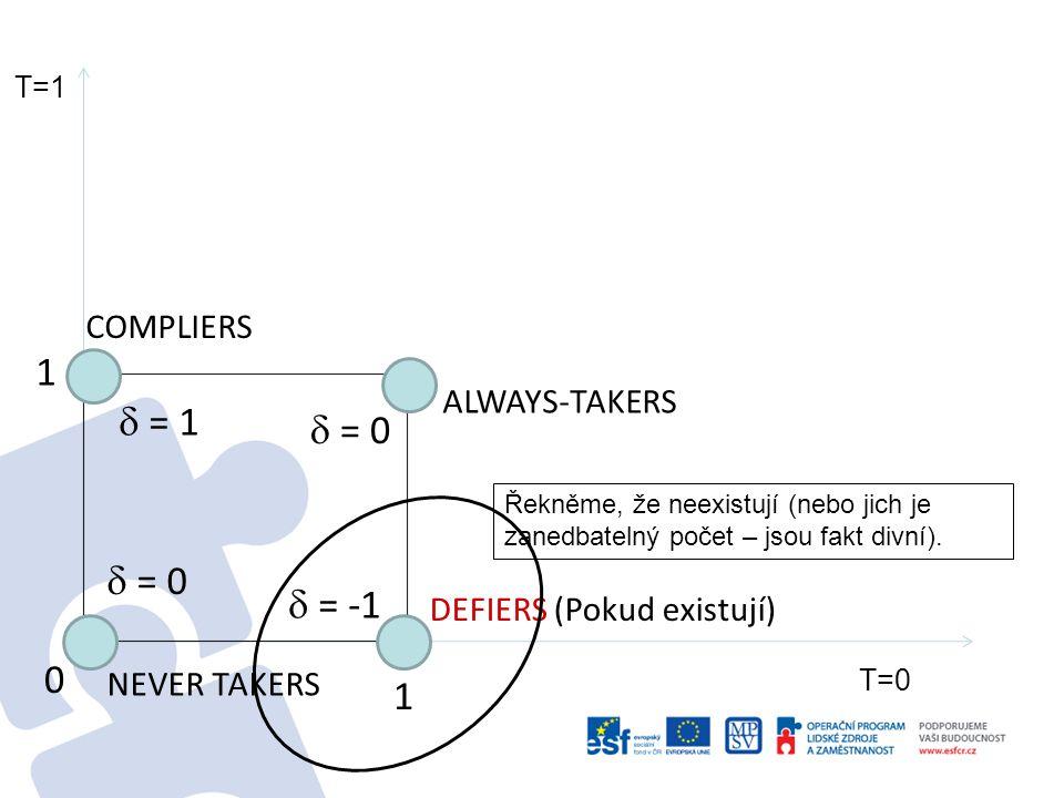 T=1 T=0 0 1 1 DEFIERS ALWAYS-TAKERS COMPLIERS NEVER TAKERS  = -1  = 1 Možné výsledky  = 0 Pozitivní dopad je jen mezi ovlivnitelnými, je však obtížné je identifikovat