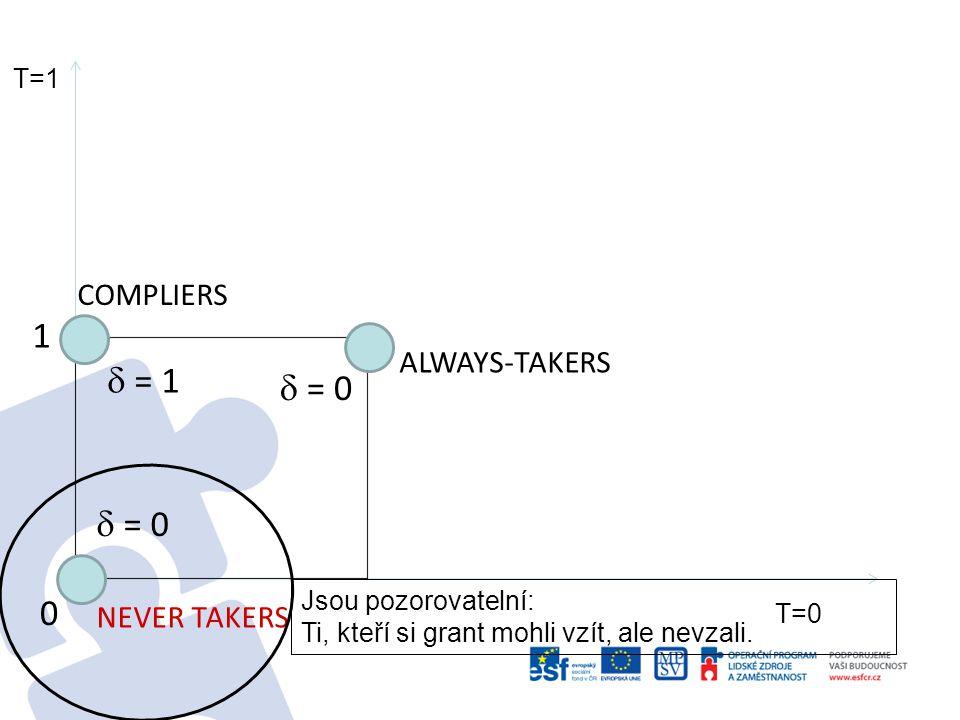 0 1 1 ALWAYS-TAKERS COMPLIERS  = 1  = 0 NEVER TAKERS  = 0 DEFIERS (Pokud existují)  = -1 Řekněme, že neexistují (nebo jich je zanedbatelný počet – jsou fakt divní).