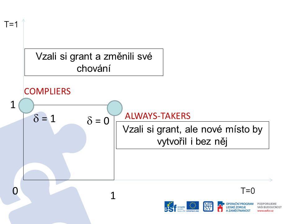 0 1 ALWAYS-TAKERS COMPLIERS  = 1  = 0 NEVER TAKERS  = 0 Jsou pozorovatelní: Ti, kteří si grant mohli vzít, ale nevzali.