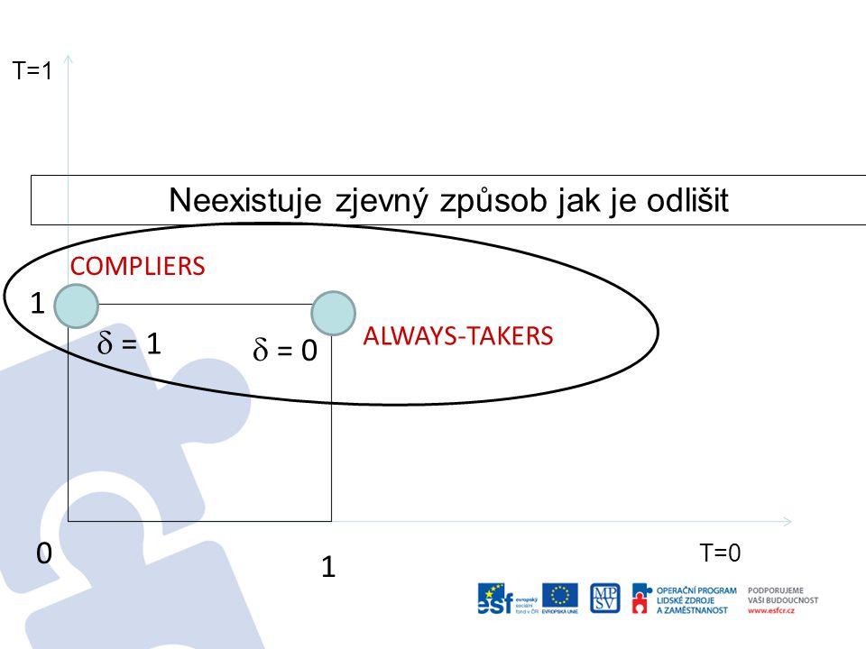 0 1 1 ALWAYS-TAKERS COMPLIERS  = 1  = 0 Vzali si grant a změnili své chování Vzali si grant, ale nové místo by vytvořil i bez něj T=1 T=0