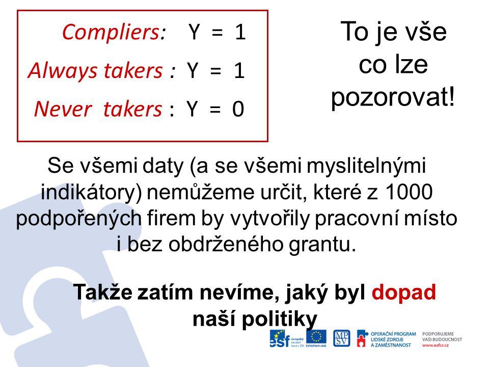 Compliers (ovlivnitelní): 1 0 Always takers (pilní) : 1 1 Defiers (kverulanti) : 0 1 Never takers (líní) : 00 = 1 = 0 = -1 Co může v tomto jednoduchém světě nastat.
