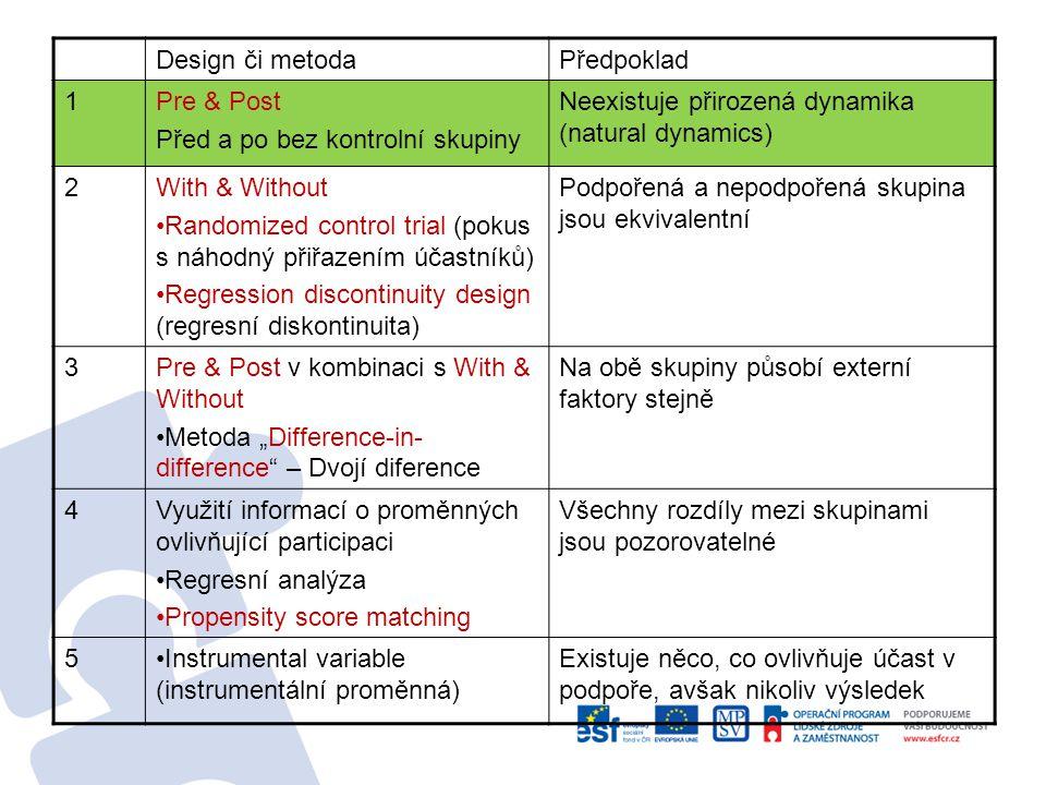 """Design či metodaPředpoklad 1Pre & Post Před a po bez kontrolní skupiny Neexistuje přirozená dynamika (natural dynamics) 2With & Without Randomized control trial (pokus s náhodný přiřazením účastníků) Regression discontinuity design (regresní diskontinuita) Podpořená a nepodpořená skupina jsou ekvivalentní 3Pre & Post v kombinaci s With & Without Metoda """"Difference-in- difference – Dvojí diference Na obě skupiny působí externí faktory stejně 4Využití informací o proměnných ovlivňující participaci Regresní analýza Propensity score matching Všechny rozdíly mezi skupinami jsou pozorovatelné 5Instrumental variable (instrumentální proměnná) Existuje něco, co ovlivňuje účast v podpoře, avšak nikoliv výsledek"""