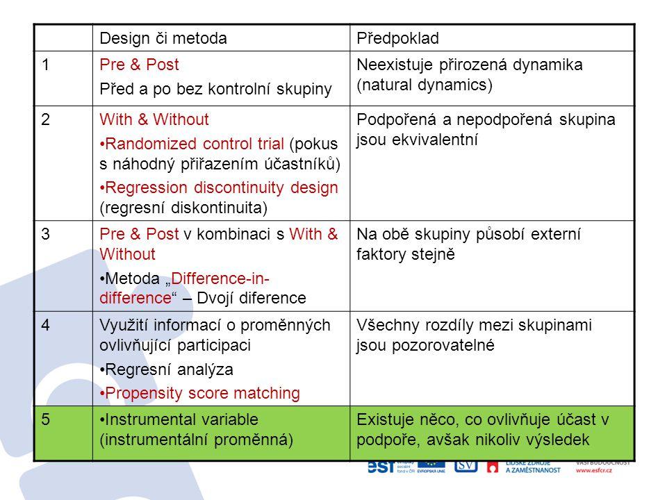 Propensity score matching – možnost rozšíření modelu Máme-li k dispozici daje z doby před intervencí i po intervenci (panelová data), lze použít kombinaci metody Difference-in- Difference a PSM.