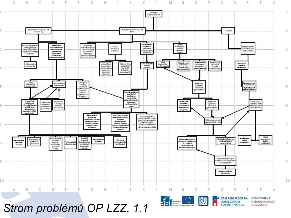 Strom problémů OP LZZ, 1.1