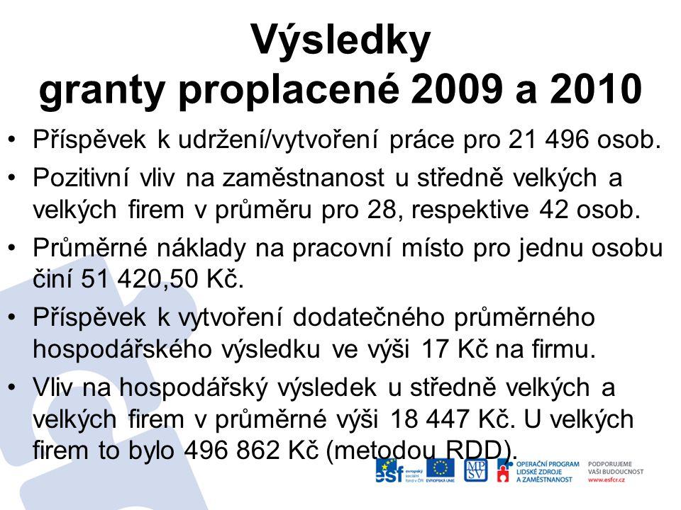 Výsledky granty proplacené 2009 a 2010 Příspěvek k udržení/vytvoření práce pro 21 496 osob.