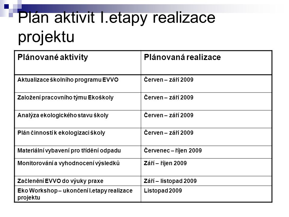 Plán aktivit I.etapy realizace projektu Plánované aktivityPlánovaná realizace Aktualizace školního programu EVVOČerven – září 2009 Založení pracovního