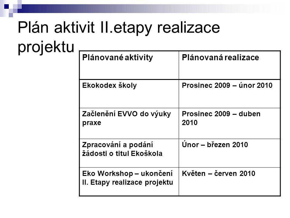 Plán aktivit II.etapy realizace projektu Plánované aktivityPlánovaná realizace Ekokodex školyProsinec 2009 – únor 2010 Začlenění EVVO do výuky praxe P