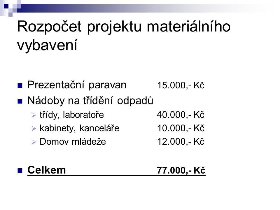 Rozpočet projektu materiálního vybavení Prezentační paravan 15.000,- Kč Nádoby na třídění odpadů  třídy, laboratoře40.000,- Kč  kabinety, kanceláře1