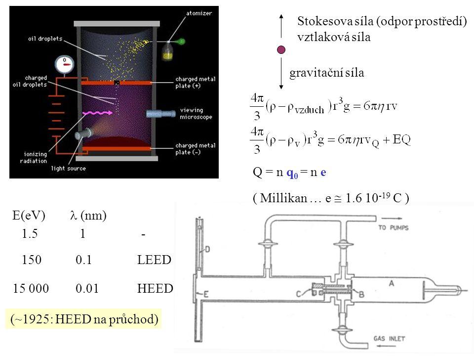 gravitační síla Stokesova síla (odpor prostředí) vztlaková síla Q = n q 0 = n e ( Millikan … e  1.6 10 -19 C ) 1.5 150 E(eV) (nm) 15 000 1 0.1 0.01 - LEED HEED (~1925: HEED na průchod) E ~ 40 keV  << d   malé