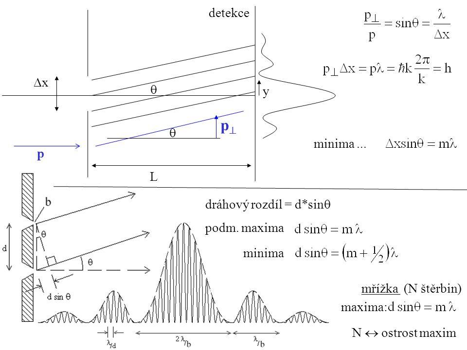 xx detekce  L y p pp  minima... dráhový rozdíl = d*sin  podm.