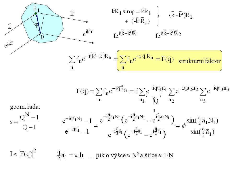 strukturní faktor 0  QiQi geom. řada: … pík o výšce  N 2 a šířce  1/N