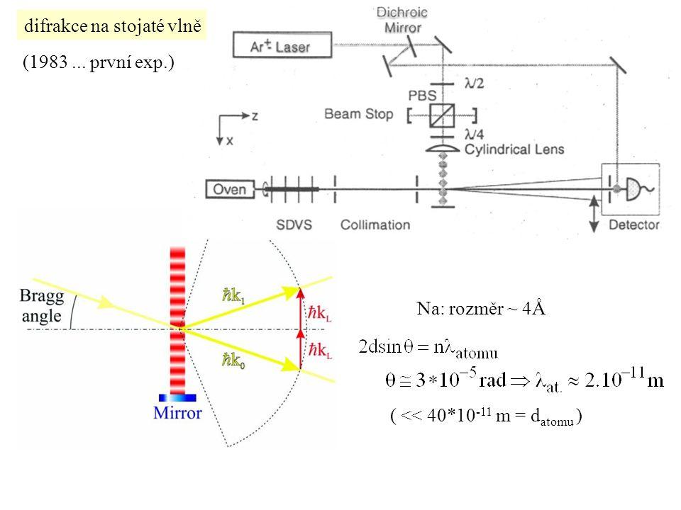 difrakce na stojaté vlně (1983... první exp.) Na: rozměr ~ 4Å ( << 40*10 -11 m = d atomu )