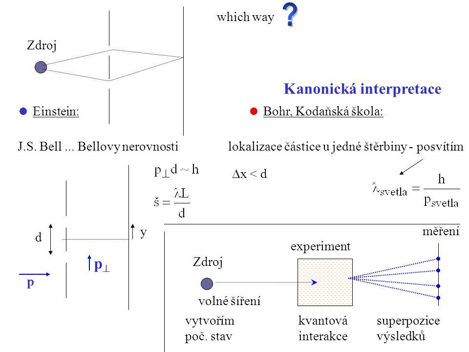 which way Zdroj  Einstein:  Bohr, Kodaňská škola: Kanonická interpretace J.S.