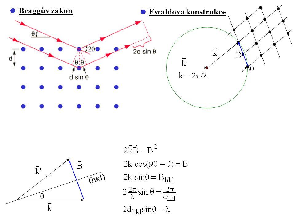  Braggův zákon (hkl)   Ewaldova konstrukce k = 2  / 0