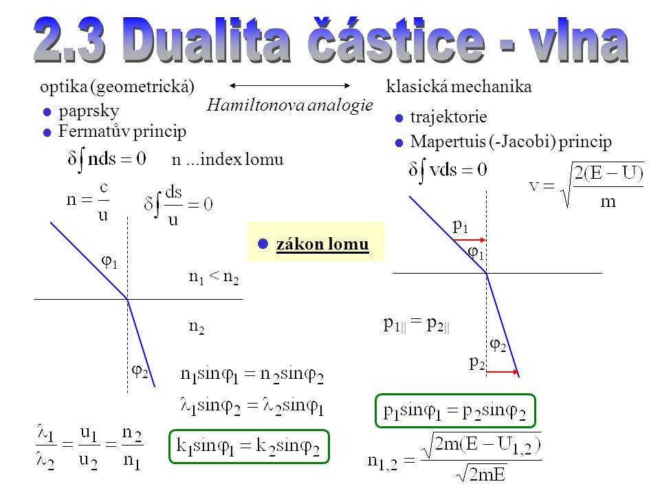 optika (geometrická) Hamiltonova analogie klasická mechanika  paprsky  trajektorie  Fermatův princip  Mapertuis (-Jacobi) princip n...index lomu  zákon lomu n 1 < n 2 n2n2 11 22 11 22 p1p1 p2p2 p 1  = p 2 