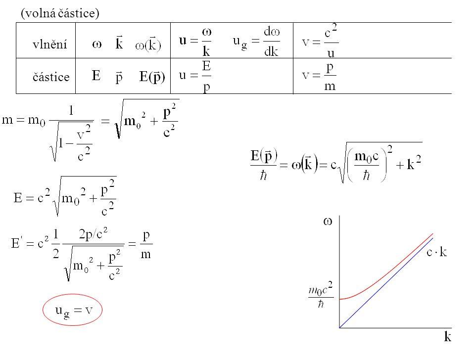 vlnění částice (volná částice) 