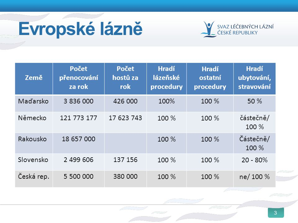 3 Evropské lázně Země Počet přenocování za rok Počet hostů za rok Hradí lázeňské procedury Hradí ostatní procedury Hradí ubytování, stravování Maďarsk