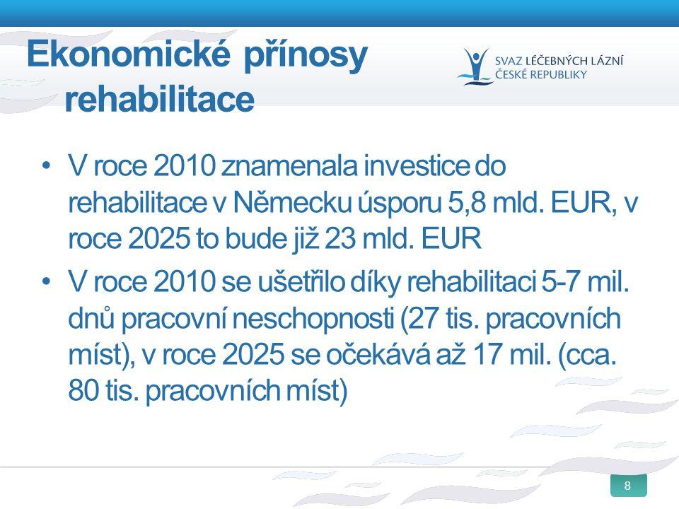 8 Ekonomické přínosy rehabilitace V roce 2010 znamenala investice do rehabilitace v Německu úsporu 5,8 mld. EUR, v roce 2025 to bude již 23 mld. EUR V