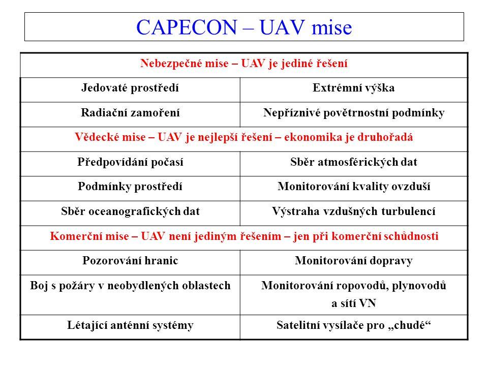 """CAPECON – UAV mise Nebezpečné mise – UAV je jediné řešení Jedovaté prostředíExtrémní výška Radiační zamořeníNepříznivé povětrnostní podmínky Vědecké mise – UAV je nejlepší řešení – ekonomika je druhořadá Předpovídání počasíSběr atmosférických dat Podmínky prostředíMonitorování kvality ovzduší Sběr oceanografických datVýstraha vzdušných turbulencí Komerční mise – UAV není jediným řešením – jen při komerční schůdnosti Pozorování hranicMonitorování dopravy Boj s požáry v neobydlených oblastechMonitorování ropovodů, plynovodů a sítí VN Létající anténní systémySatelitní vysílače pro """"chudé"""