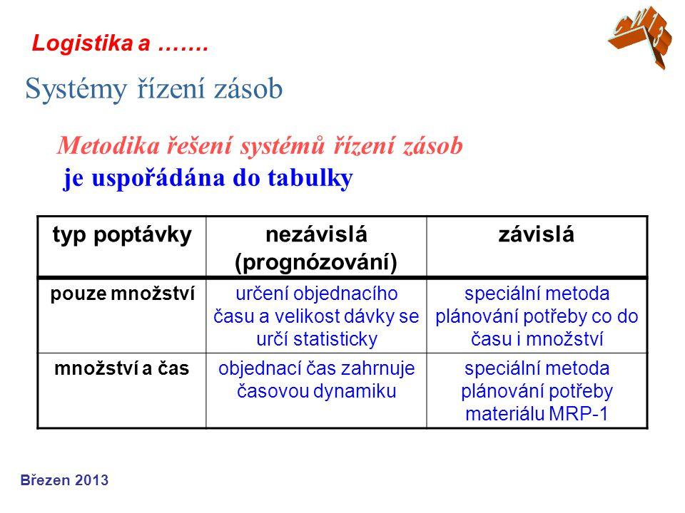 Logistika a ……. Systémy řízení zásob Březen 2013 Metodika řešení systémů řízení zásob je uspořádána do tabulky typ poptávkynezávislá (prognózování) zá