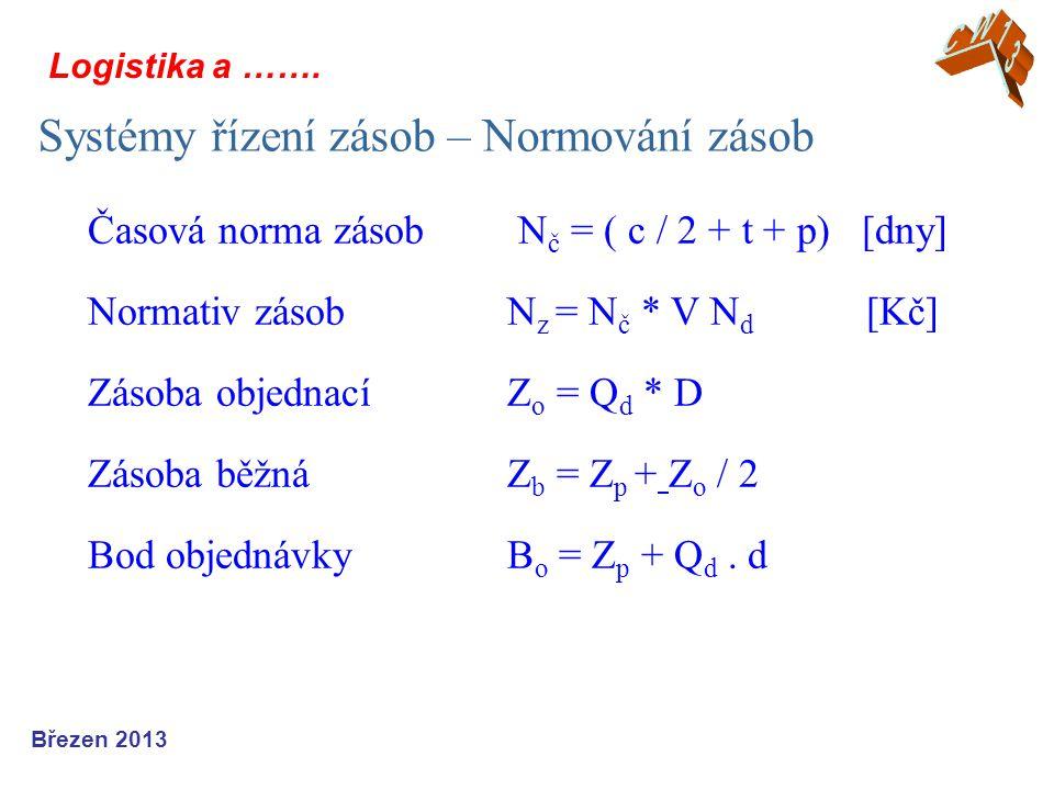 Logistika a ……. Systémy řízení zásob – Normování zásob Březen 2013 Časová norma zásob N č = ( c / 2 + t + p) [dny] Normativ zásob N z = N č * V N d [K