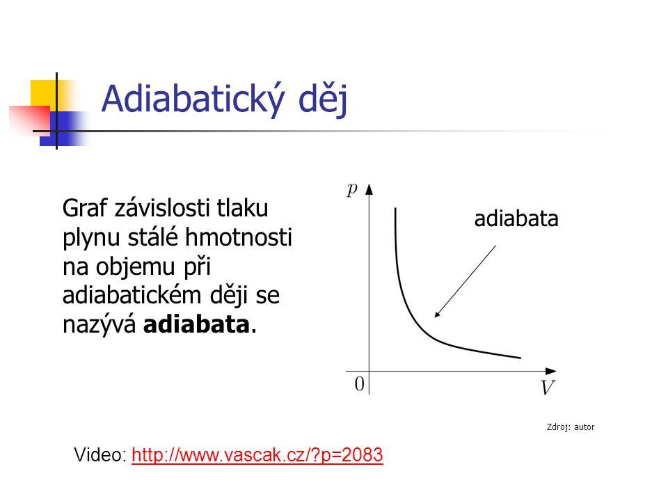 Graf závislosti tlaku plynu stálé hmotnosti na objemu při adiabatickém ději se nazývá adiabata. Video: http://www.vascak.cz/?p=2083http://www.vascak.c