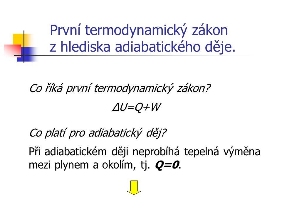 První termodynamický zákon z hlediska adiabatického děje. ΔU=Q+W Při adiabatickém ději neprobíhá tepelná výměna mezi plynem a okolím, tj. Q=0. Co říká