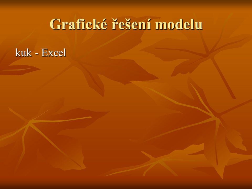 Grafické řešení modelu kuk - Excel