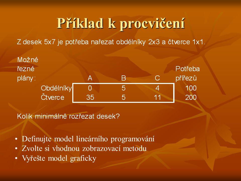 Příklad k procvičení Definujte model lineárního programování Zvolte si vhodnou zobrazovací metodu Vyřešte model graficky