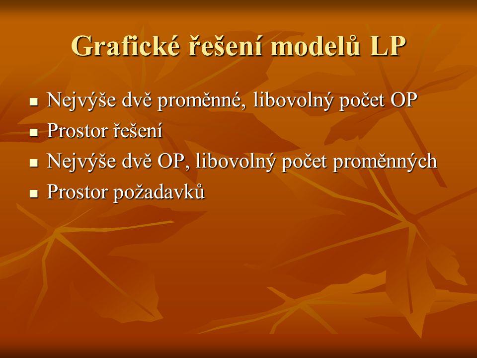 Grafické řešení modelů LP Nejvýše dvě proměnné, libovolný počet OP Nejvýše dvě proměnné, libovolný počet OP Prostor řešení Prostor řešení Nejvýše dvě