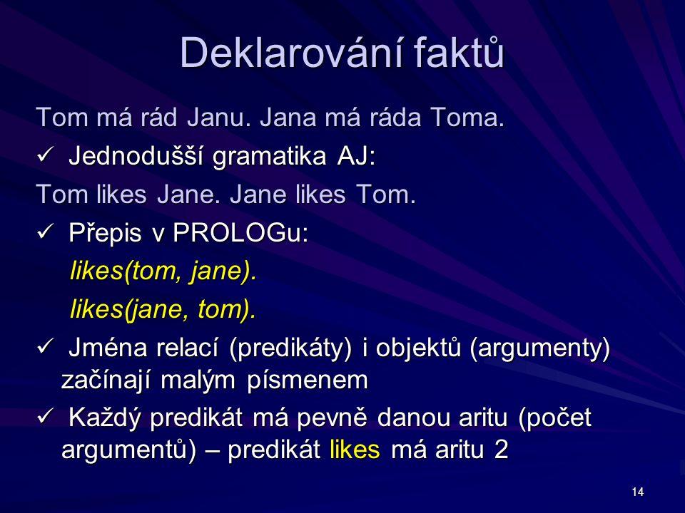 14 Deklarování faktů Tom má rád Janu. Jana má ráda Toma. Jednodušší gramatika AJ: Jednodušší gramatika AJ: Tom likes Jane. Jane likes Tom. Přepis v PR