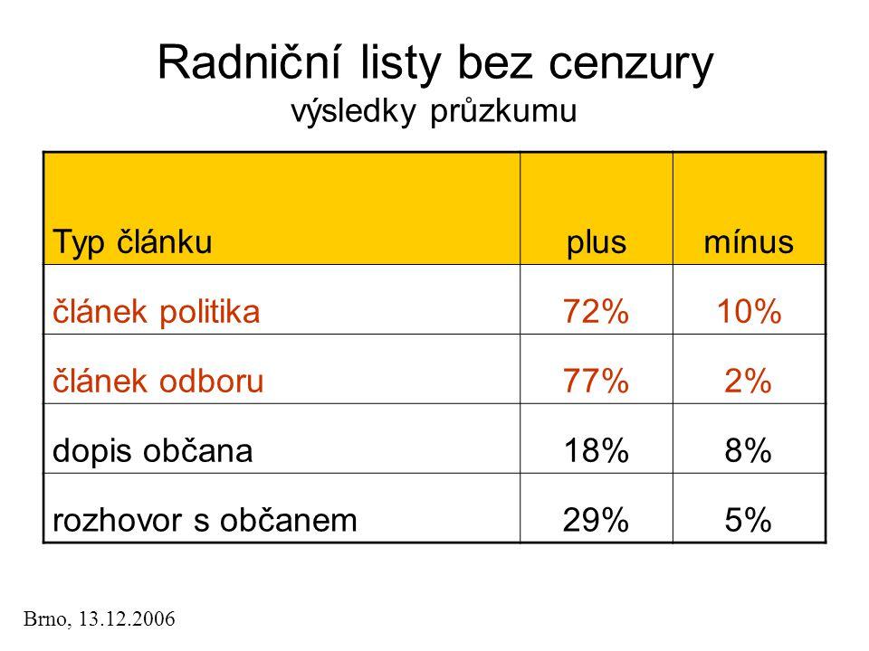 Radniční listy bez cenzury výsledky průzkumu Typ článkuplusmínus článek politika72%10% článek odboru77%2% dopis občana18%8% rozhovor s občanem29%5% Br