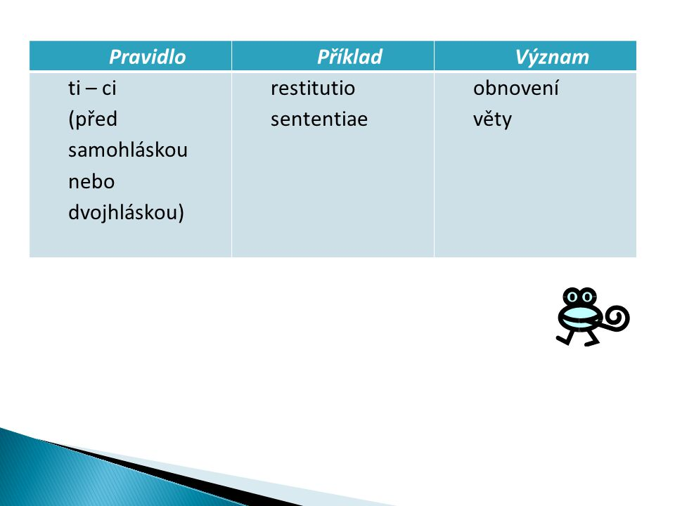 PravidloPříkladVýznam ti – ci (před samohláskou nebo dvojhláskou) restitutio sententiae obnovení věty
