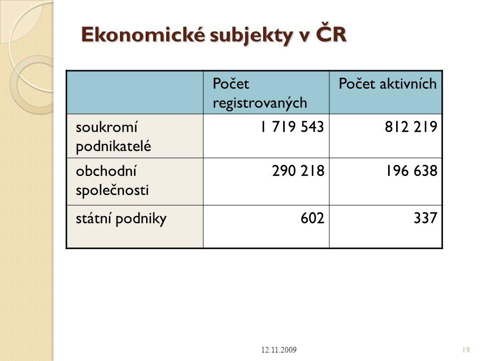Ekonomické subjekty v ČR 12.11.2009 19 Počet registrovaných Počet aktivních soukromí podnikatelé 1 719 543812 219 obchodní společnosti 290 218196 638
