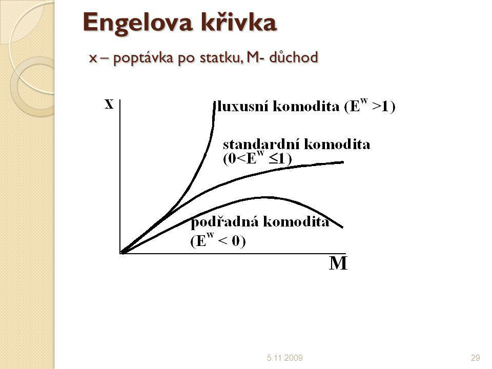 Engelova křivka x – poptávka po statku, M- důchod 5.11.200929