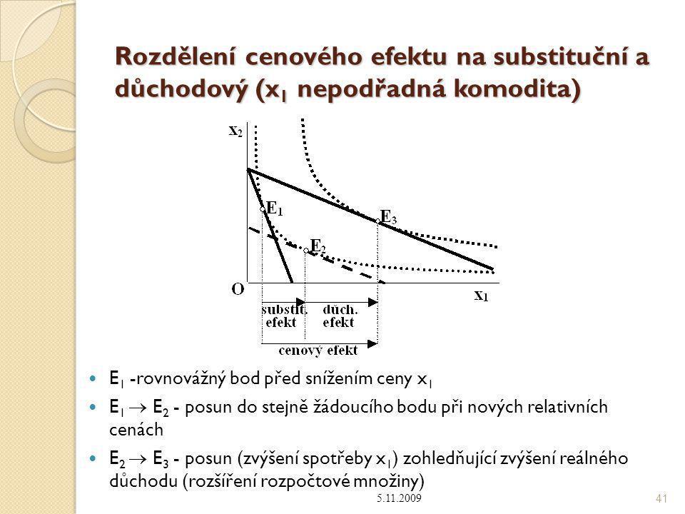 Rozdělení cenového efektu na substituční a důchodový (x 1 nepodřadná komodita) E 1 -rovnovážný bod před snížením ceny x 1 E 1  E 2 - posun do stejně