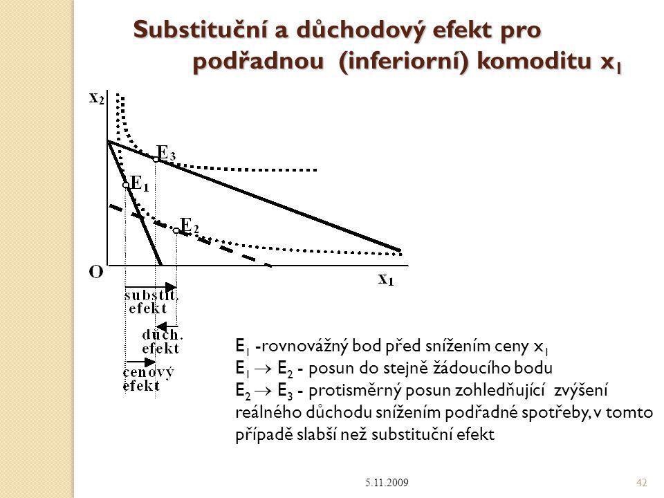 Substituční a důchodový efekt pro podřadnou (inferiorní) komoditu x 1 5.11.2009 42 E 1 -rovnovážný bod před snížením ceny x 1 E 1  E 2 - posun do ste