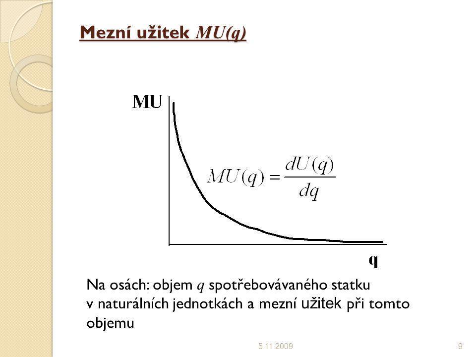 Mezní užitek MU(q) 5.11.20099 Na osách: objem q spotřebovávaného statku v naturálních jednotkách a mezní užitek při tomto objemu
