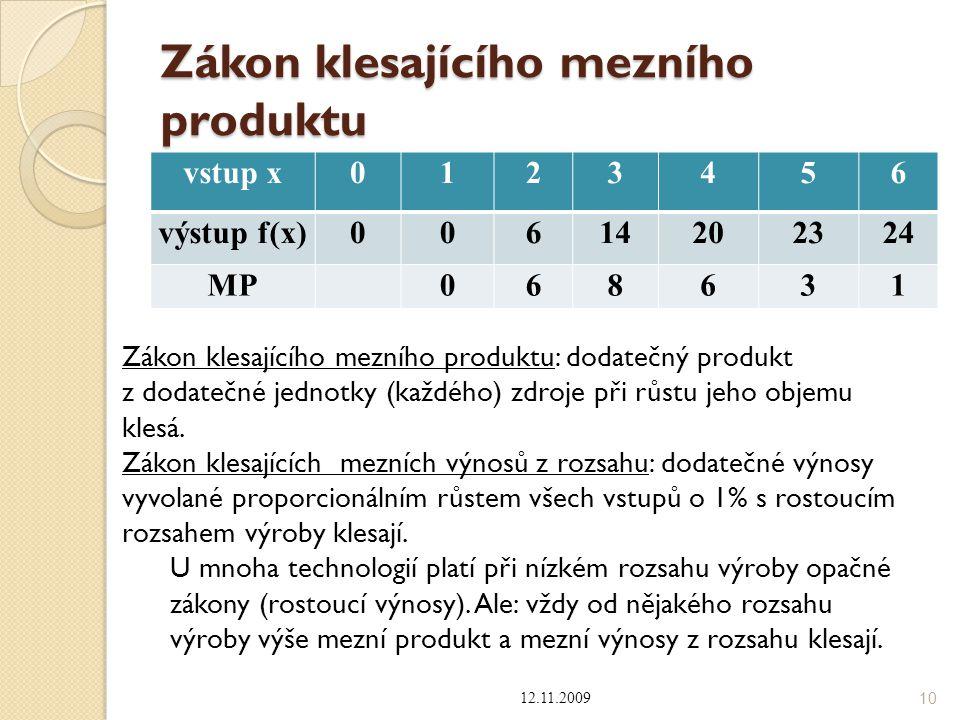 Zákon klesajícího mezního produktu vstup x0123456 výstup f(x)00614202324 MP068631 12.11.2009 10 Zákon klesajícího mezního produktu: dodatečný produkt